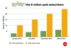 Spotify_chart