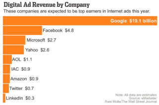 Digital Ad Revenue by Company