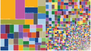 Figure 1: The fragmentation of Android-supported devices (Asay, 2014).