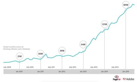 adblock graph