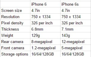iphone-6s-vs-iphone-6-specs