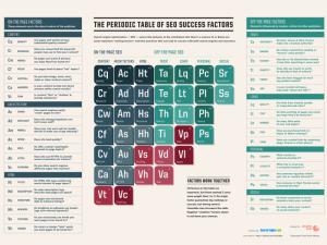 periodic-table-of-seo-2015-800x600