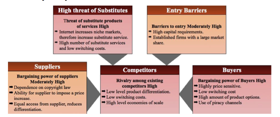 netflix five forces The bargaining power of buyers is an important force within the porter's five forces model we provide its description and an example c l e v e r i s m.