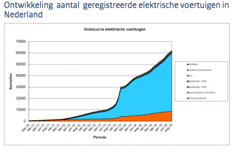 Development of registered electric vehicles in the Netherlands