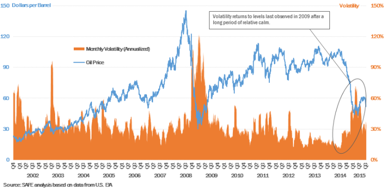 Recent oil price volatility increased