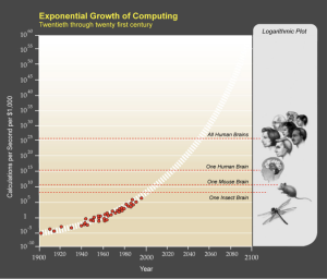 exponential curve intelligence