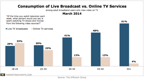 TDG-Consumption-Live-TV-v-OTT-by-Age-Mar2014